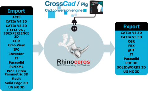 Enables Rhino to import & export many CAD formats (ACIS, CATIA, CGR, Inventor, JT, Parasolid, PLMXML, Creo, Solid Edge, NX, 3DPDF, SOLIDWORKS)