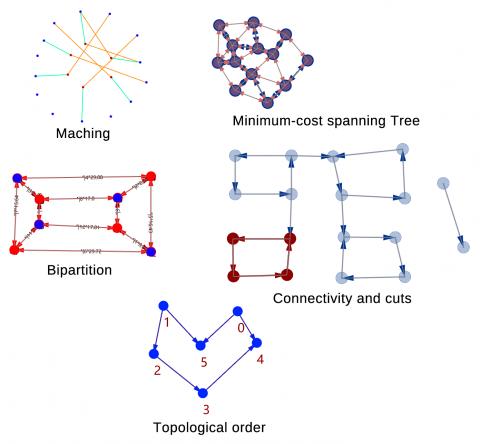 LeafVein is a graph theory plug-in for Grasshopper.  You can generate graphs from Rhino/GH geometric objects and perform multiple graph algorithms.