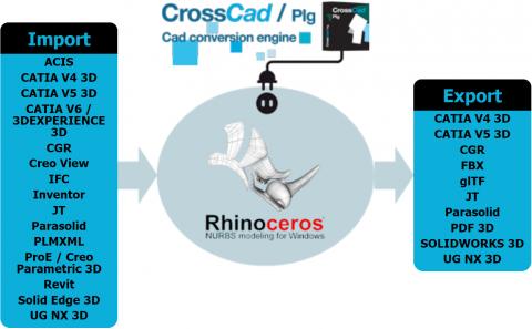 Import & export many CAD formats into Rhino (ACIS, CATIA, Creo, FBX, glTF, IFC, Inventor, JT, Parasolid, Revit, SolidEdge, NX, 3DPDF, SOLIDWORKS...)