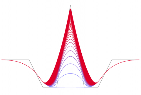Curve Plus is a collection of components that both expose Rhino curve methods and provides a selection of new methods.
