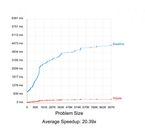 Parallel High-Performance Components for Grasshopper