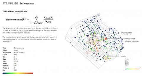 Numeric Network Analysis V2. Basic