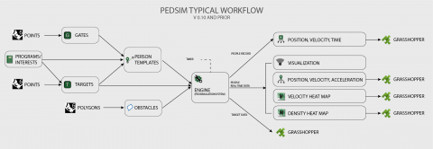 PedSim allows you to run simplified pedestrian simulation in real time in Grasshopper.