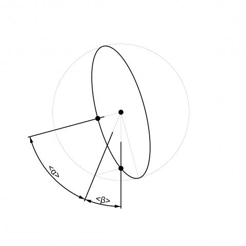 This small plugin creates an ellipse from one center point, on point on the first radius of the ellipse and through a point on the boundary.