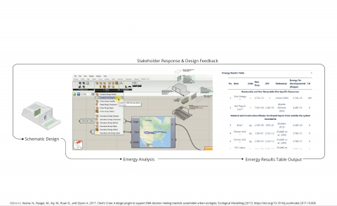 A Grasshopper design plug-in to support emergy analysis decision making.