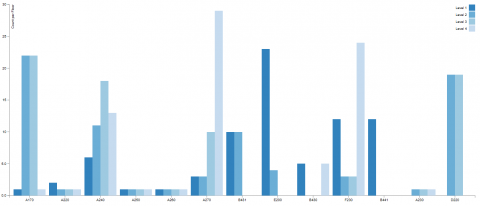 <p>This is a data visualization plug-in for Grasshopper that allows you to create stunning charts with D3.js library.</p>