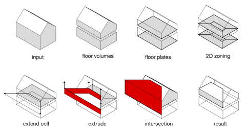An algorithm for automatic thermal zoning of buildings with unknown interior space definitions according to ASHRAE 90.1 Appendix G.