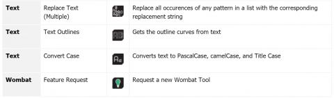 Wombat for GH is a series of miscellaneous utilities for improving modeling processes by streamlining common tasks - by Woods Bagot Design Technology.